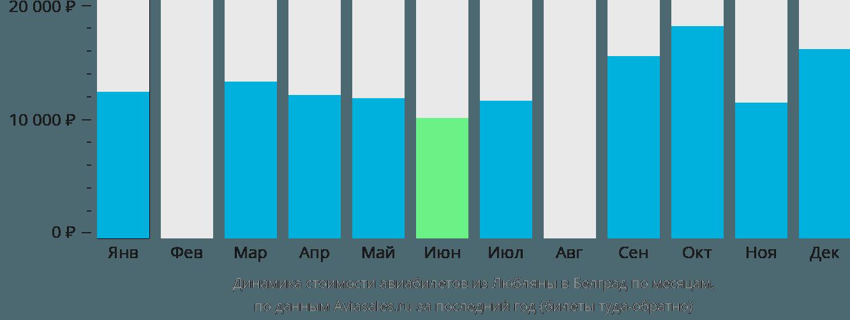 Динамика стоимости авиабилетов из Любляны в Белград по месяцам