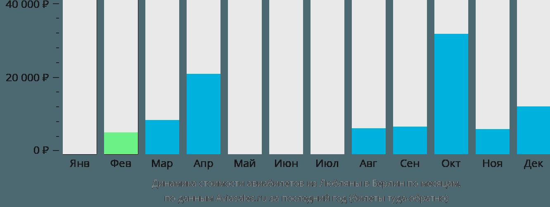 Динамика стоимости авиабилетов из Любляны в Берлин по месяцам