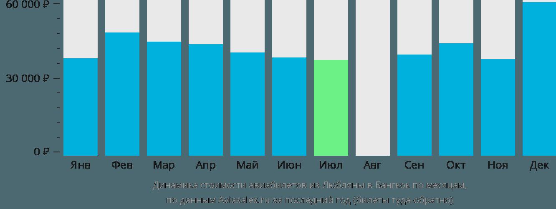 Динамика стоимости авиабилетов из Любляны в Бангкок по месяцам