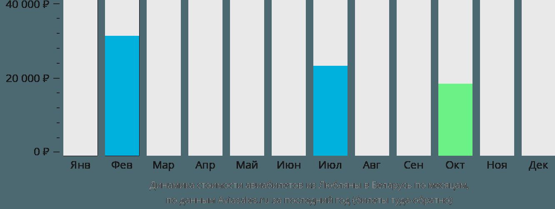 Динамика стоимости авиабилетов из Любляны в Беларусь по месяцам