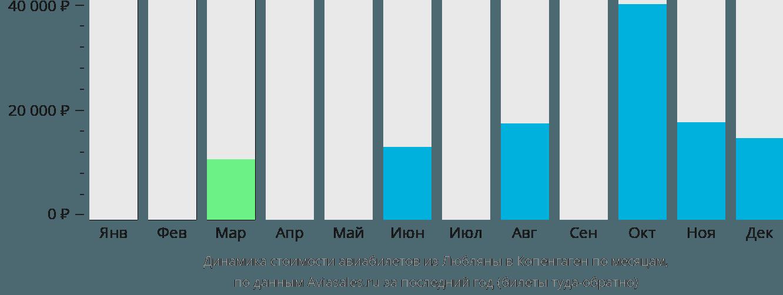 Динамика стоимости авиабилетов из Любляны в Копенгаген по месяцам