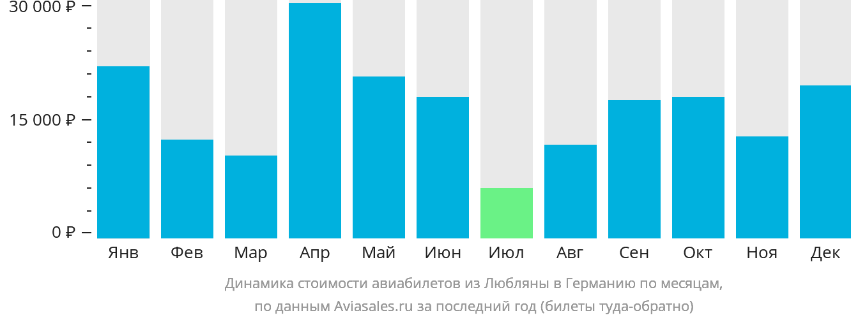 Динамика стоимости авиабилетов из Любляны в Германию по месяцам