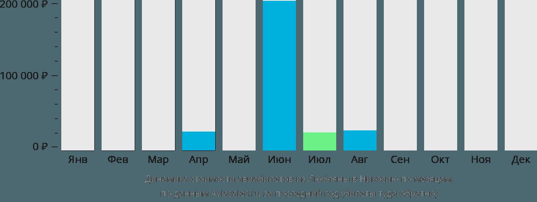 Динамика стоимости авиабилетов из Любляны в Эрджан по месяцам