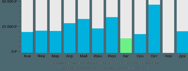 Динамика стоимости авиабилетов из Любляны в Испанию по месяцам