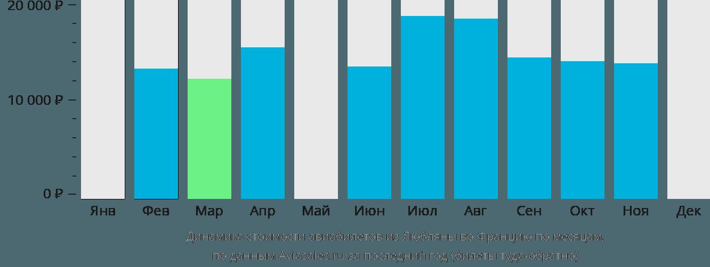 Динамика стоимости авиабилетов из Любляны во Францию по месяцам