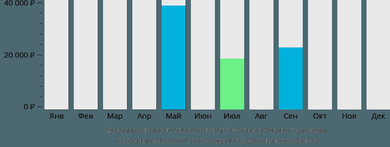 Динамика стоимости авиабилетов из Любляны в Женеву по месяцам