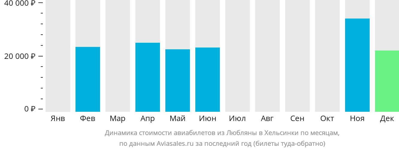Динамика стоимости авиабилетов из Любляны в Хельсинки по месяцам