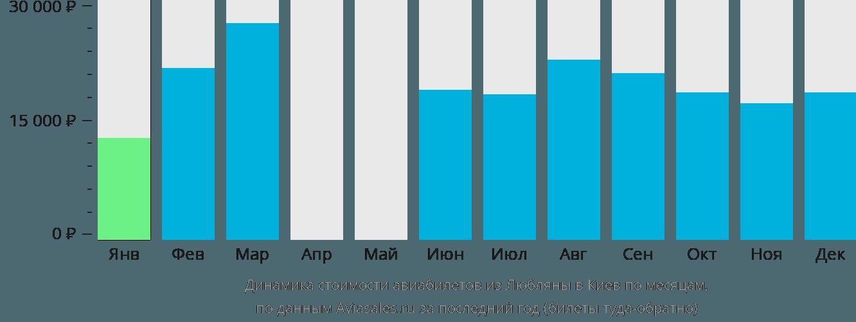 Динамика стоимости авиабилетов из Любляны в Киев по месяцам