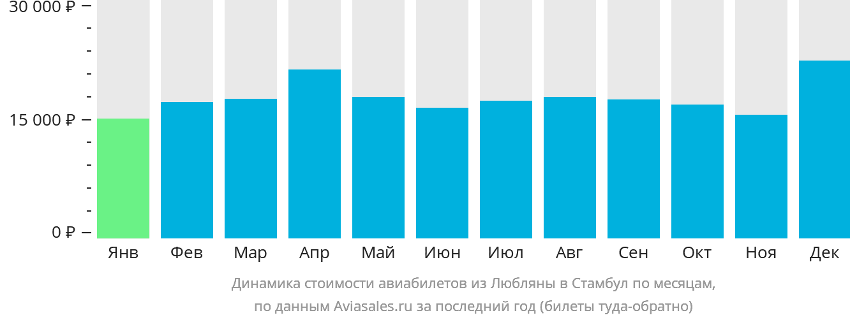 Динамика стоимости авиабилетов из Любляны в Стамбул по месяцам