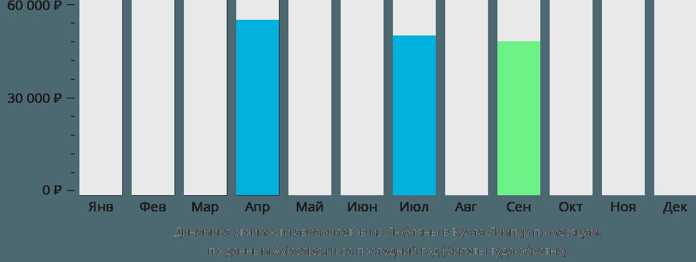 Динамика стоимости авиабилетов из Любляны в Куала-Лумпур по месяцам