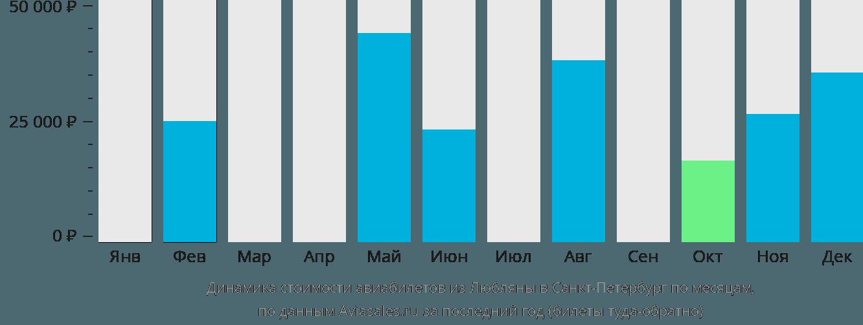 Динамика стоимости авиабилетов из Любляны в Санкт-Петербург по месяцам