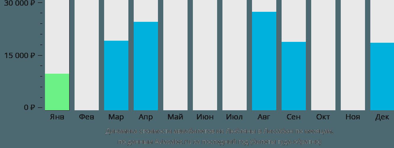 Динамика стоимости авиабилетов из Любляны в Лиссабон по месяцам