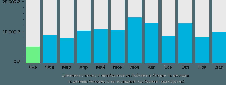 Динамика стоимости авиабилетов из Любляны в Лондон по месяцам