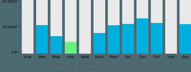 Динамика стоимости авиабилетов из Любляны в Черногорию по месяцам