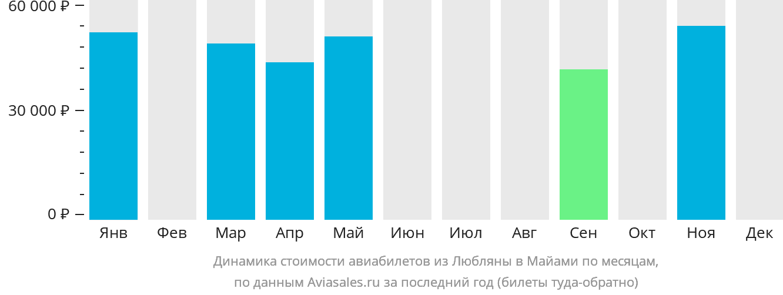 Динамика стоимости авиабилетов из Любляны в Майами по месяцам