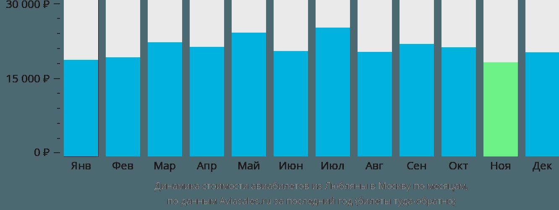 Динамика стоимости авиабилетов из Любляны в Москву по месяцам