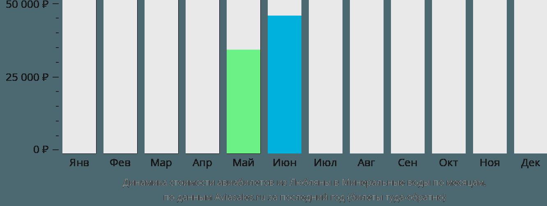 Динамика стоимости авиабилетов из Любляны в Минеральные воды по месяцам