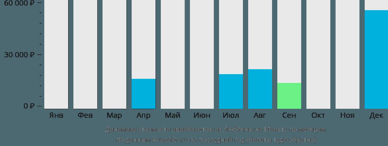 Динамика стоимости авиабилетов из Любляны на Мальту по месяцам