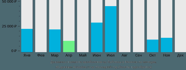 Динамика стоимости авиабилетов из Любляны в Мюнхен по месяцам