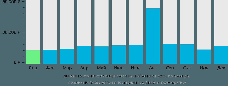 Динамика стоимости авиабилетов из Любляны в Париж по месяцам