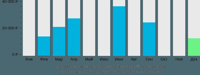 Динамика стоимости авиабилетов из Любляны в Прагу по месяцам