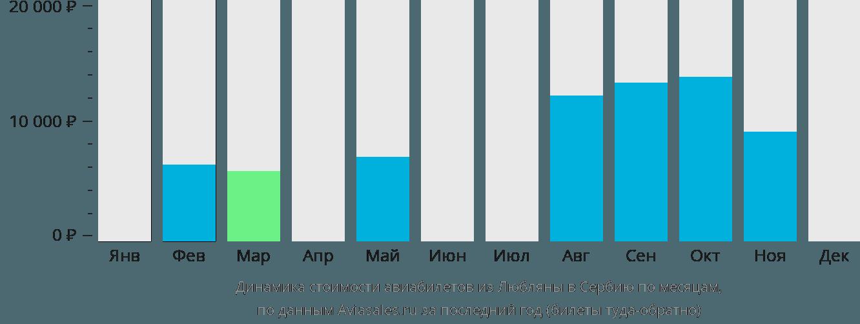 Динамика стоимости авиабилетов из Любляны в Сербию по месяцам