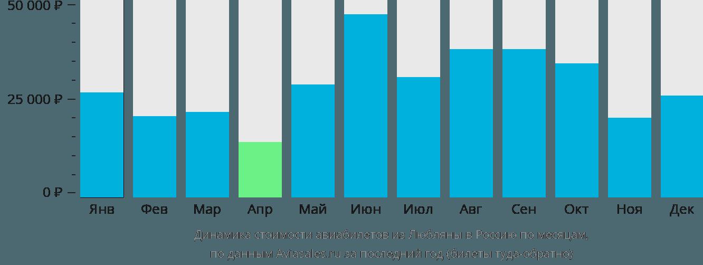 Динамика стоимости авиабилетов из Любляны в Россию по месяцам