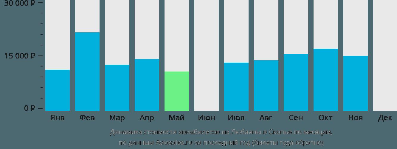 Динамика стоимости авиабилетов из Любляны в Скопье по месяцам