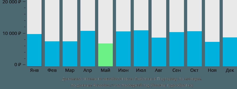 Динамика стоимости авиабилетов из Любляны в Подгорицу по месяцам