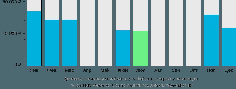 Динамика стоимости авиабилетов из Любляны в Украину по месяцам