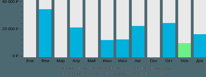 Динамика стоимости авиабилетов из Любляны в Вену по месяцам