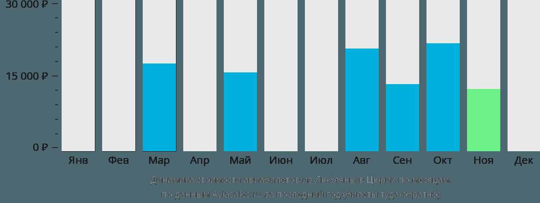 Динамика стоимости авиабилетов из Любляны в Цюрих по месяцам