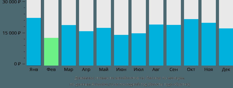 Динамика стоимости авиабилетов из Лакхнау по месяцам