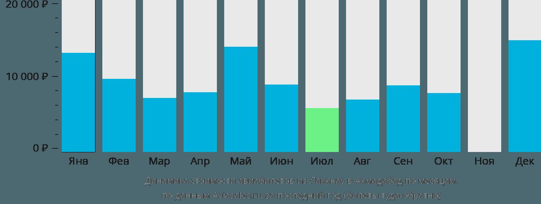Динамика стоимости авиабилетов из Лакхнау в Ахмадабад по месяцам