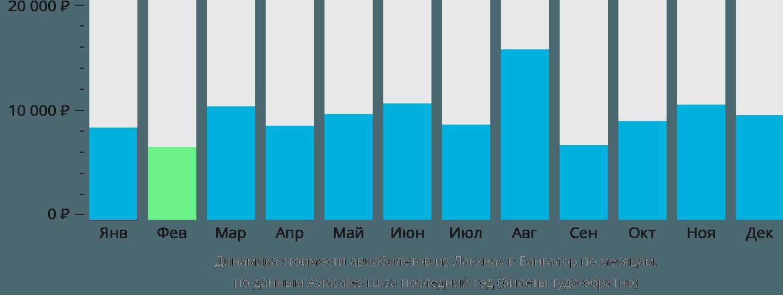 Динамика стоимости авиабилетов из Лакхнау в Бангалор по месяцам