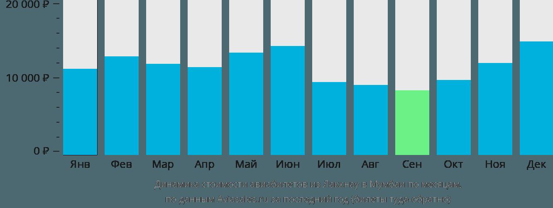 Динамика стоимости авиабилетов из Лакхнау в Мумбаи по месяцам