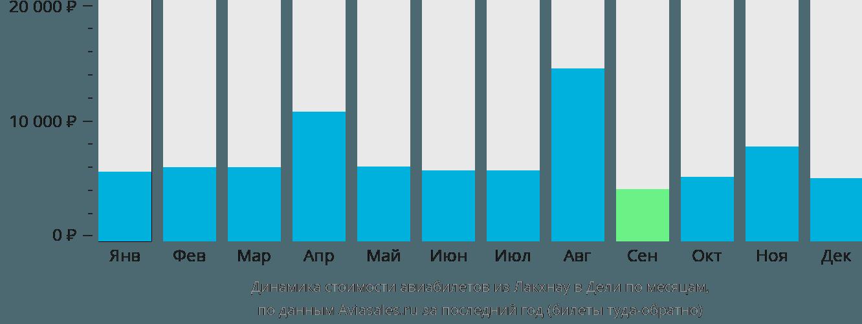 Динамика стоимости авиабилетов из Лакхнау в Дели по месяцам