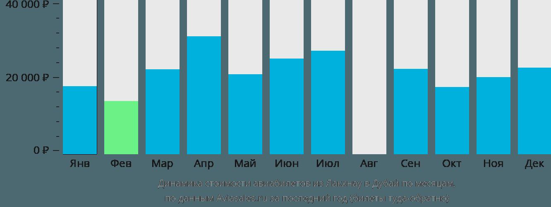 Динамика стоимости авиабилетов из Лакхнау в Дубай по месяцам