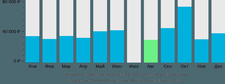 Динамика стоимости авиабилетов из Лакхнау в Джидду по месяцам