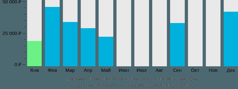 Динамика стоимости авиабилетов из Лакхнау в Кувейт по месяцам