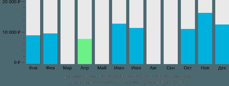 Динамика стоимости авиабилетов из Лакхнау в Ченнай по месяцам