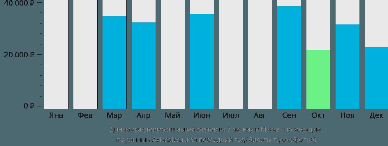 Динамика стоимости авиабилетов из Лакхнау в Маскат по месяцам