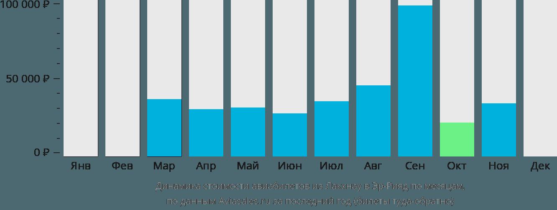 Динамика стоимости авиабилетов из Лакхнау в Эр-Рияд по месяцам