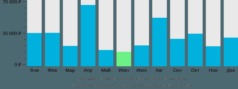 Динамика стоимости авиабилетов из Лулео по месяцам