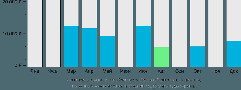 Динамика стоимости авиабилетов из Лулео в Стокгольм по месяцам