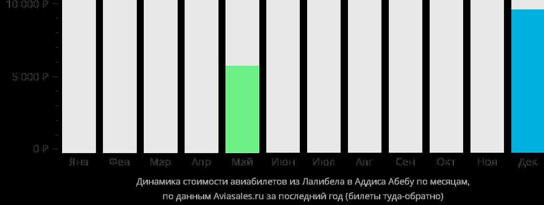 Динамика стоимости авиабилетов из Лалибелы в Аддис-Абебу по месяцам