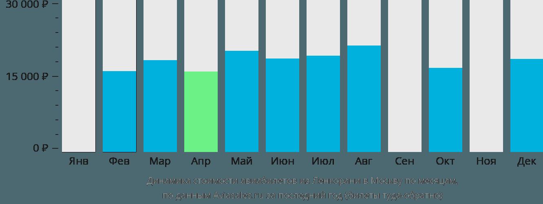 Динамика стоимости авиабилетов из Ленкорани в Москву по месяцам