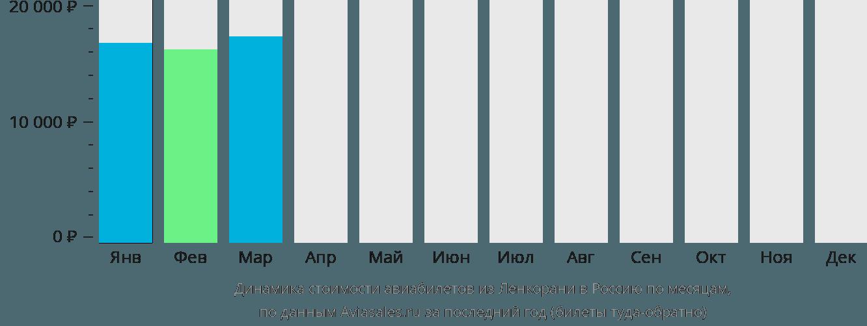 Динамика стоимости авиабилетов из Ленкорани в Россию по месяцам