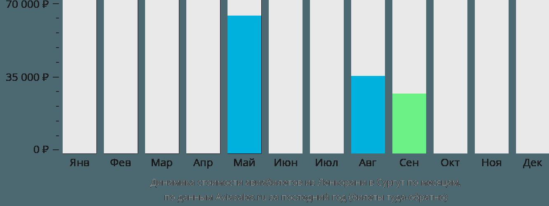 Динамика стоимости авиабилетов из Ленкорани в Сургут по месяцам