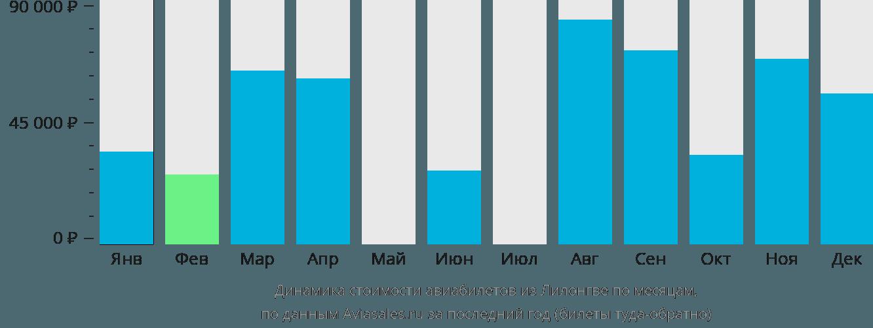 Динамика стоимости авиабилетов из Лилонгве по месяцам